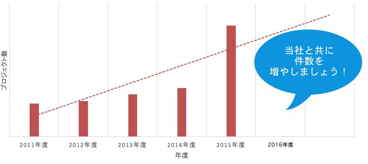 大型プロジェクト件数の推移